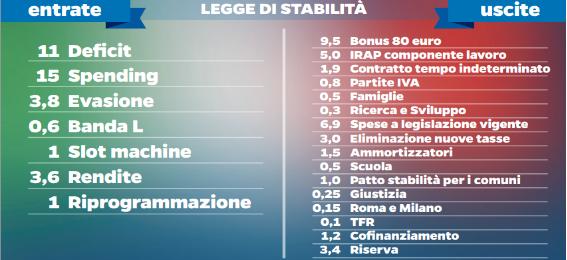 Ddl-stabilita