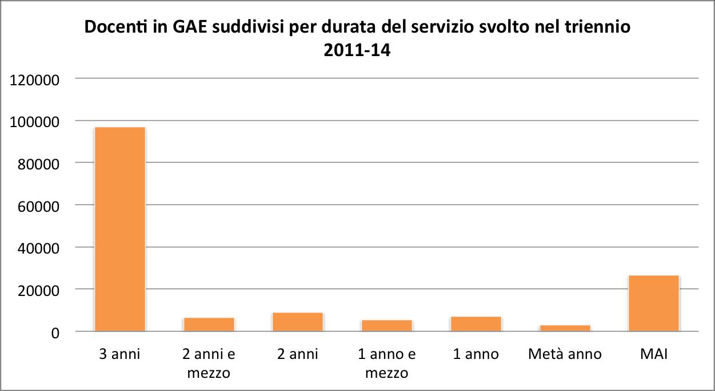 Docenti in GAE suddivisi per durata del servizio svolto nel triennio 2011-14 png