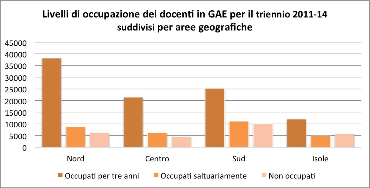 Livelli di occupazione dei docenti in GAE per il triennio 2011-14 suddivisi per aree geografiche
